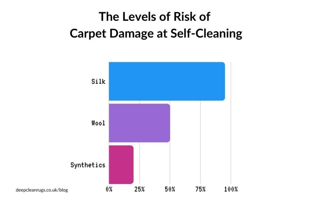 The levels of risk of carpet damage at self-cleaning